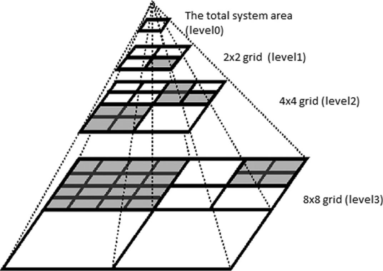 TPRQuadTree — un indice spaziale per la modellazione dei terreni
